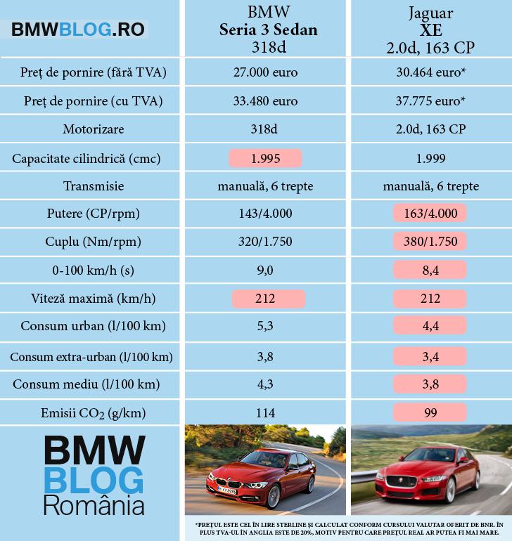 Jaguar XE vs BMW Seria 3 Sedan 163 vs 318