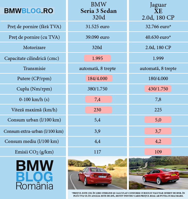 Jaguar XE 20d 180 CP vs BMW Seria 3 Sedan 320d 184 CP