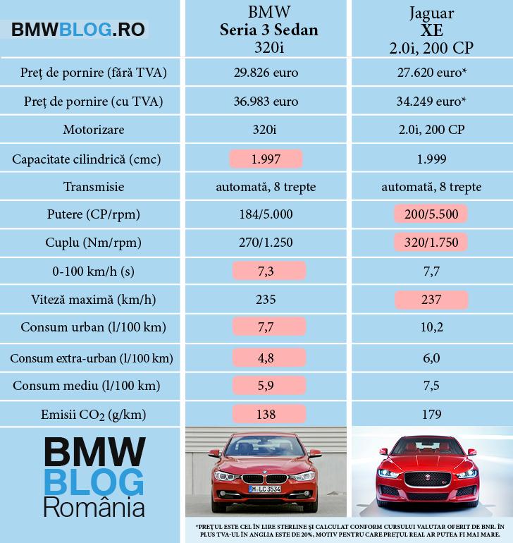 Jaguar XE 20i 200 CP vs BMW Seria 3 Sedan 320i 184 CP.