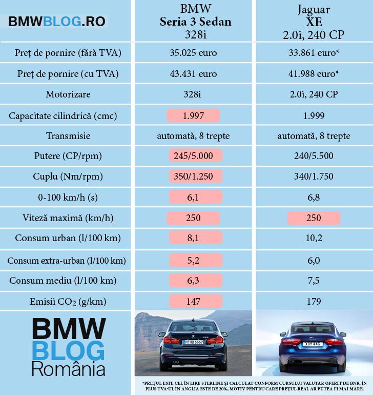 Jaguar XE 20i 240 CP vs BMW Seria 3 Sedan 245 CP.