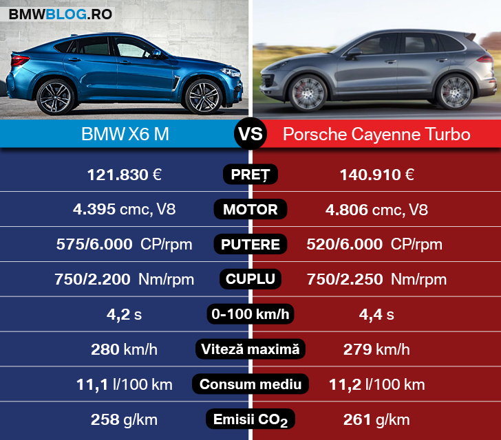 BMW X6 M vs Porsche Cayenne Turbo