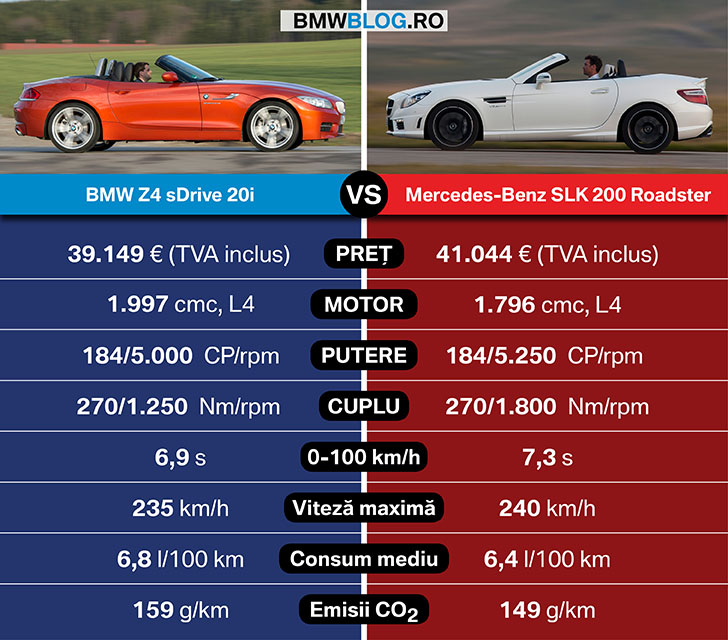 BMW Z4 vs Mercedes-Benz SLK_date tehnice_1