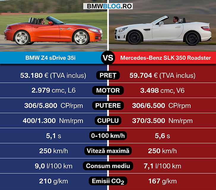 BMW Z4 vs Mercedes-Benz SLK_date tehnice_2