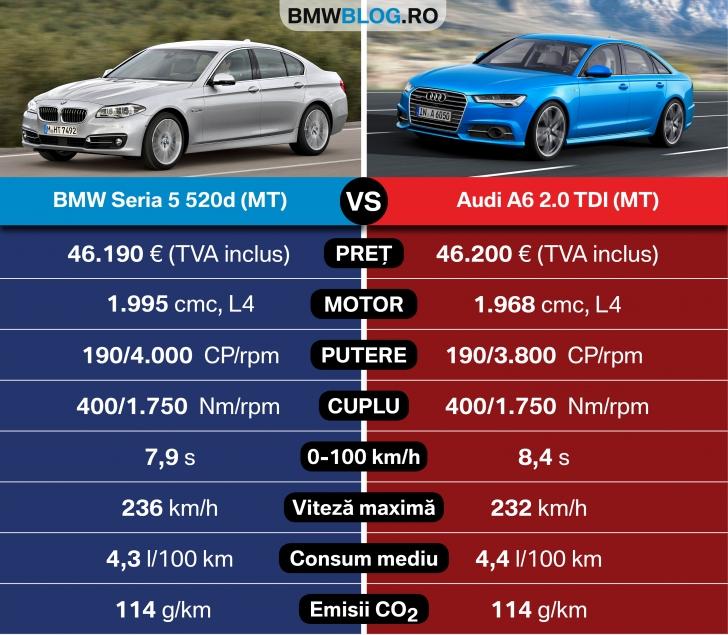 Bmw Xdrive Vs Audi Quattro: Noul Audi A6 Vs BMW Seria 5