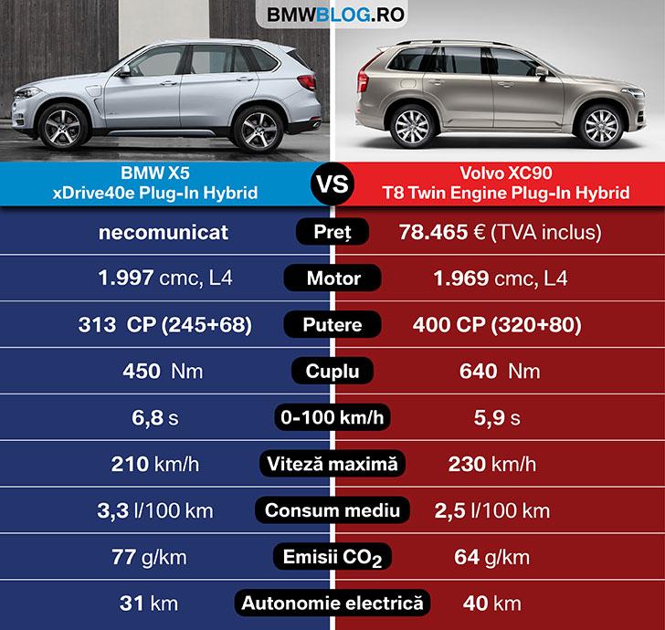 BMW X5 eDrive vs Volvo XC90 T8 TwinEngine