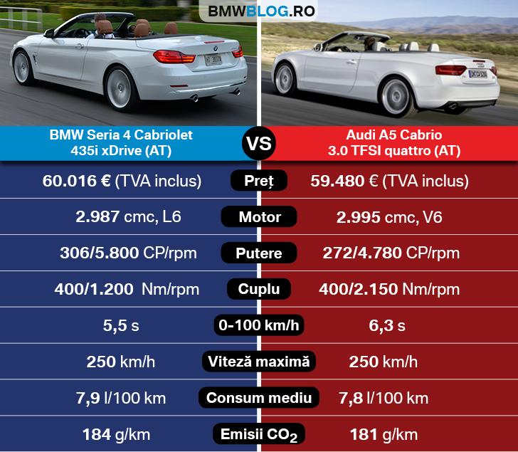 Bmw Xdrive Vs Audi Quattro: BMW Seria 4 Cabrio Vs Audi A5 Cabrio: Vine Vara