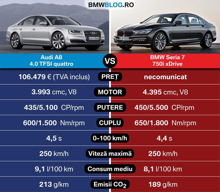 Bmw Xdrive Vs Audi Quattro: Noul BMW Seria 7 Vs Audi A8
