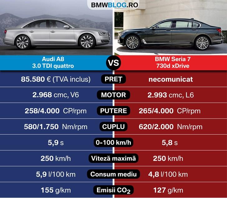 Noul Bmw Seria 7 Vs Audi A8 Bmwblog Romania