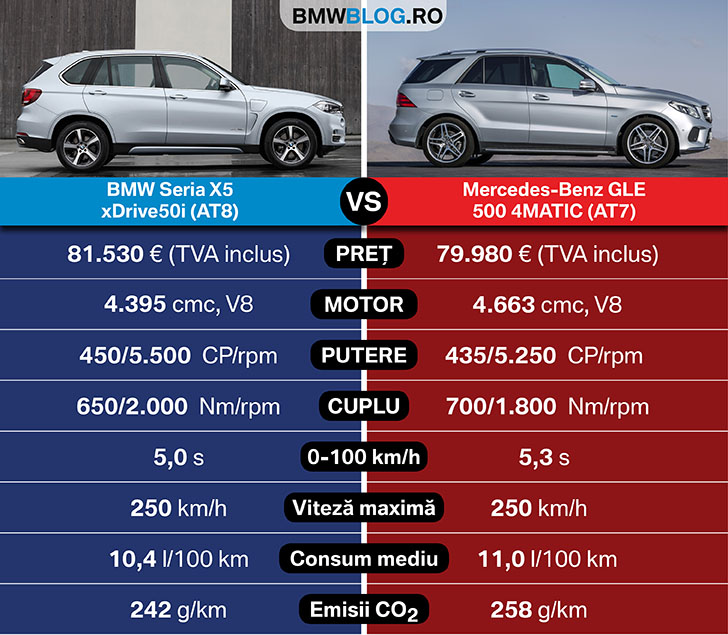 noul mercedes benz gle vs bmw x5 bmwblog romania. Black Bedroom Furniture Sets. Home Design Ideas