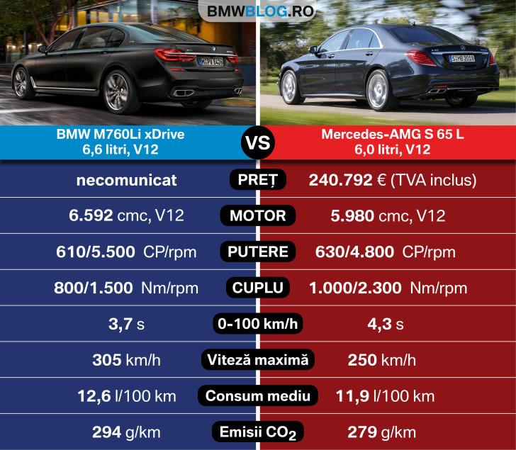 M760Li vs S 65 AMG