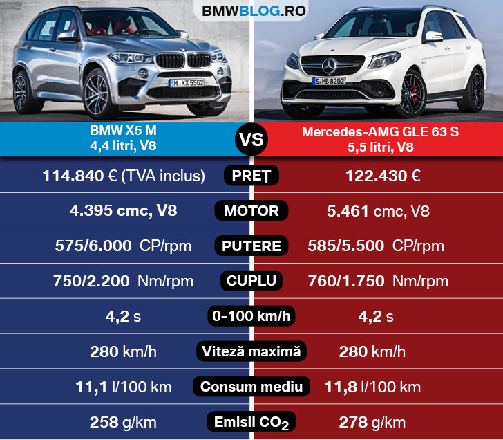 BMW X5 M vs Mercedes-AMG GLE 63 S
