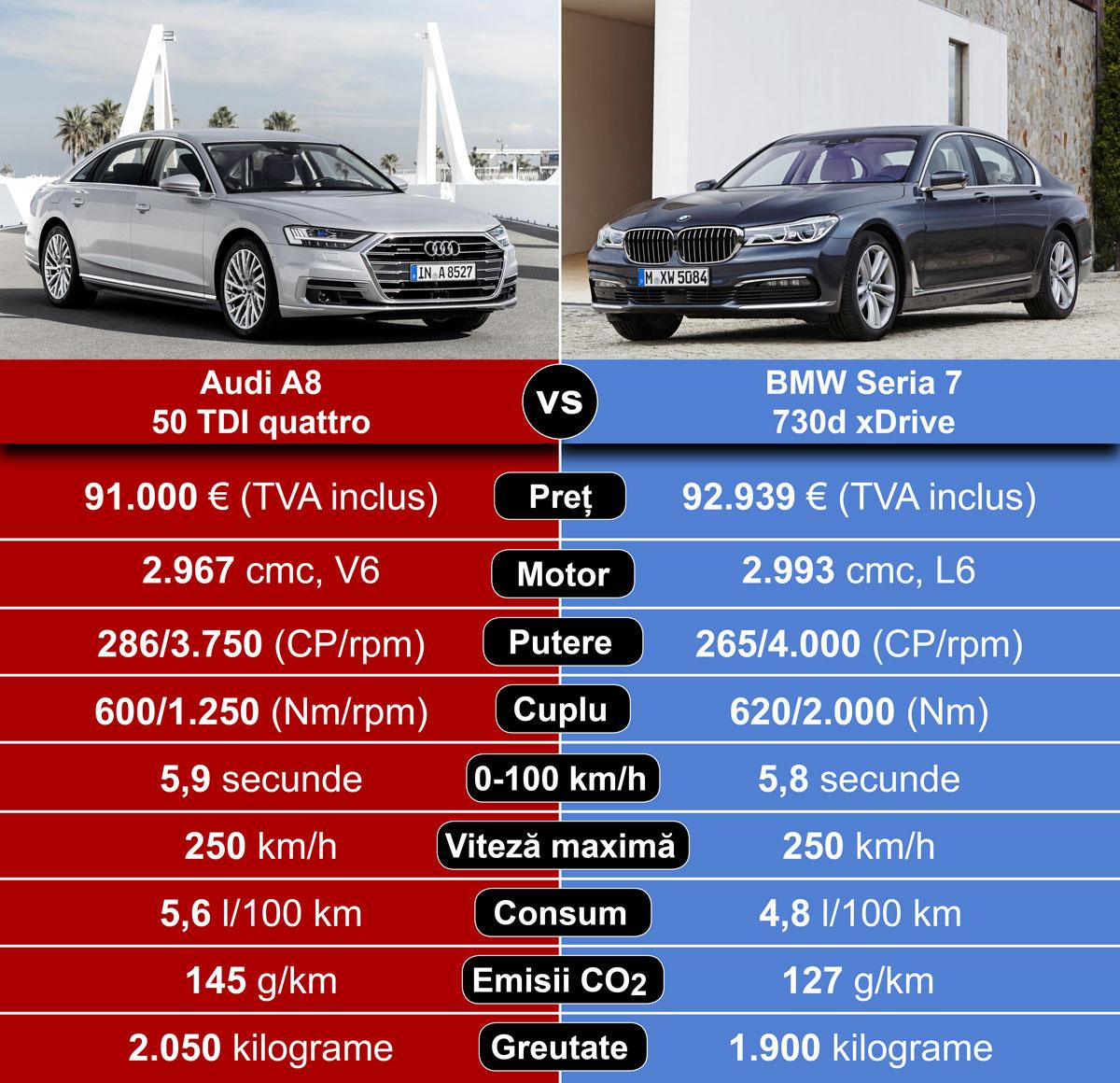 Bmw Xdrive Vs Audi Quattro: Noul Audi A8 Vs BMW Seria 7: Motorizări Diesel