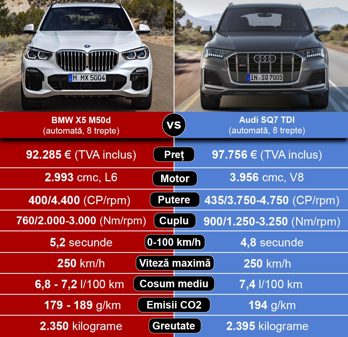 BMW X5 M50d vs Audi SQ7 TDI