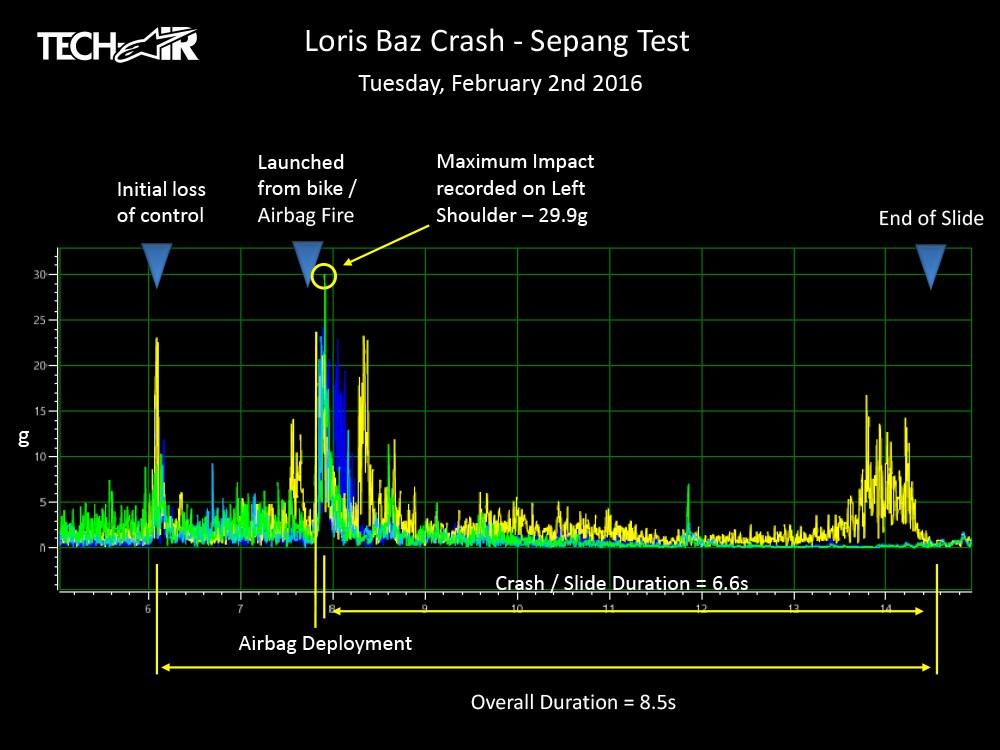 Alpinestars a publicat datele înregistrate de costumul lui Loris Baz după accidentul la 290 km/h